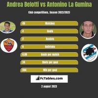 Andrea Belotti vs Antonino La Gumina h2h player stats