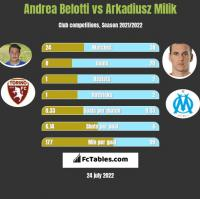 Andrea Belotti vs Arkadiusz Milik h2h player stats