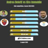 Andrea Belotti vs Ciro Immobile h2h player stats