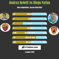 Andrea Belotti vs Diego Farias h2h player stats