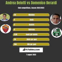 Andrea Belotti vs Domenico Berardi h2h player stats