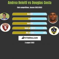 Andrea Belotti vs Douglas Costa h2h player stats