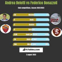 Andrea Belotti vs Federico Bonazzoli h2h player stats