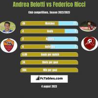 Andrea Belotti vs Federico Ricci h2h player stats