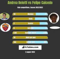 Andrea Belotti vs Felipe Caicedo h2h player stats
