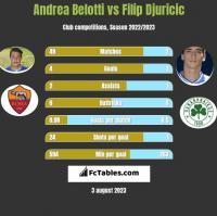 Andrea Belotti vs Filip Djuricić h2h player stats