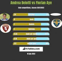 Andrea Belotti vs Florian Aye h2h player stats