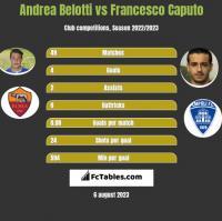 Andrea Belotti vs Francesco Caputo h2h player stats