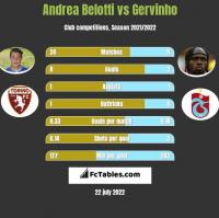 Andrea Belotti vs Gervinho h2h player stats