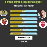 Andrea Belotti vs Gianluca Caprari h2h player stats