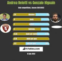 Andrea Belotti vs Gonzalo Higuain h2h player stats