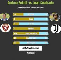 Andrea Belotti vs Juan Cuadrado h2h player stats
