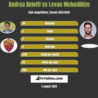 Andrea Belotti vs Levan Mchedlidze h2h player stats