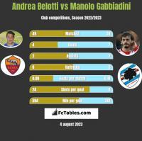 Andrea Belotti vs Manolo Gabbiadini h2h player stats