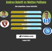 Andrea Belotti vs Matteo Politano h2h player stats