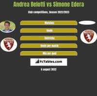 Andrea Belotti vs Simone Edera h2h player stats