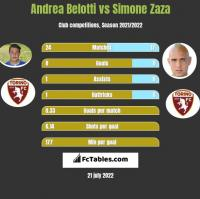 Andrea Belotti vs Simone Zaza h2h player stats