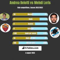 Andrea Belotti vs Mehdi Leris h2h player stats