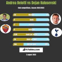 Andrea Belotti vs Dejan Kulusevski h2h player stats