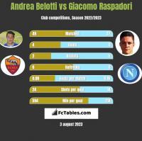 Andrea Belotti vs Giacomo Raspadori h2h player stats