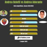 Andrea Belotti vs Andrea Adorante h2h player stats