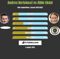 Andrea Bertolacci vs Albin Ekdal h2h player stats