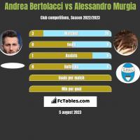 Andrea Bertolacci vs Alessandro Murgia h2h player stats