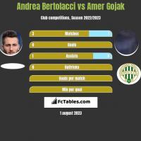 Andrea Bertolacci vs Amer Gojak h2h player stats