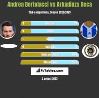 Andrea Bertolacci vs Arkadiuzs Reca h2h player stats