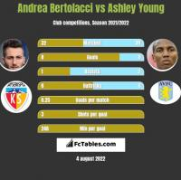 Andrea Bertolacci vs Ashley Young h2h player stats
