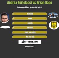 Andrea Bertolacci vs Bryan Dabo h2h player stats