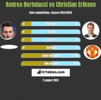 Andrea Bertolacci vs Christian Eriksen h2h player stats