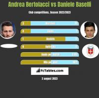 Andrea Bertolacci vs Daniele Baselli h2h player stats