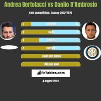 Andrea Bertolacci vs Danilo D'Ambrosio h2h player stats