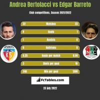 Andrea Bertolacci vs Edgar Barreto h2h player stats