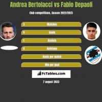 Andrea Bertolacci vs Fabio Depaoli h2h player stats