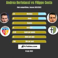 Andrea Bertolacci vs Filippo Costa h2h player stats
