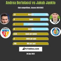 Andrea Bertolacci vs Jakub Jankto h2h player stats