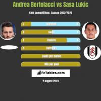 Andrea Bertolacci vs Sasa Lukić h2h player stats