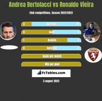 Andrea Bertolacci vs Ronaldo Vieira h2h player stats