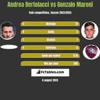 Andrea Bertolacci vs Gonzalo Maroni h2h player stats