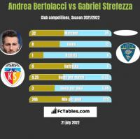 Andrea Bertolacci vs Gabriel Strefezza h2h player stats
