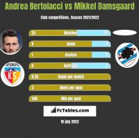 Andrea Bertolacci vs Mikkel Damsgaard h2h player stats