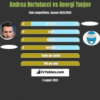 Andrea Bertolacci vs Georgi Tunjov h2h player stats