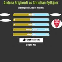 Andrea Brighenti vs Christian Gytkjaer h2h player stats