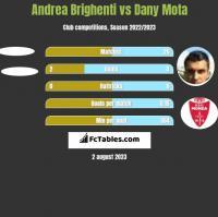 Andrea Brighenti vs Dany Mota h2h player stats
