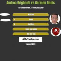 Andrea Brighenti vs German Denis h2h player stats