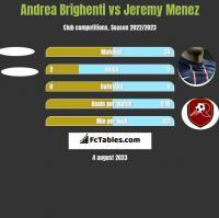 Andrea Brighenti vs Jeremy Menez h2h player stats
