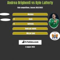 Andrea Brighenti vs Kyle Lafferty h2h player stats