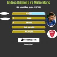 Andrea Brighenti vs Mirko Maric h2h player stats